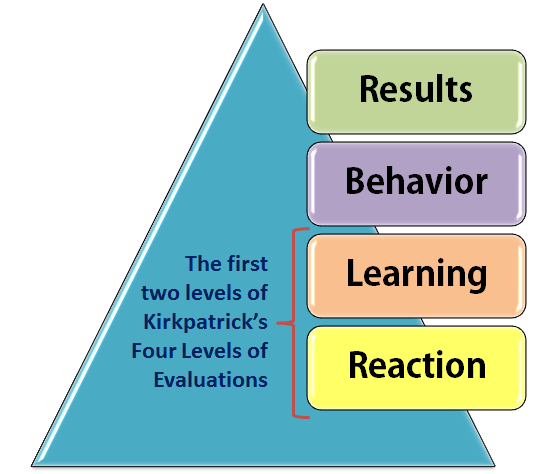 Evaluation for education, learning and change – theory and practice